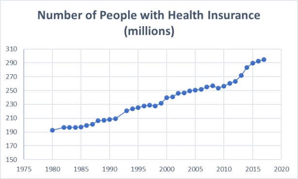 Graph - Healthcare Coverage